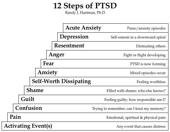 12 Steps of PTSD